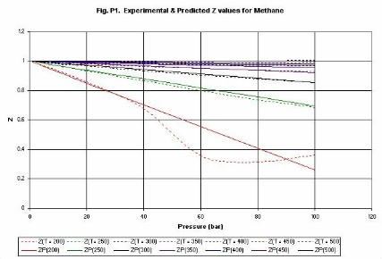 compressibility factor. compressibility factor (z). figures p1 (methane) and p2 (ethylene) give examples of the estimation values z. lines are d